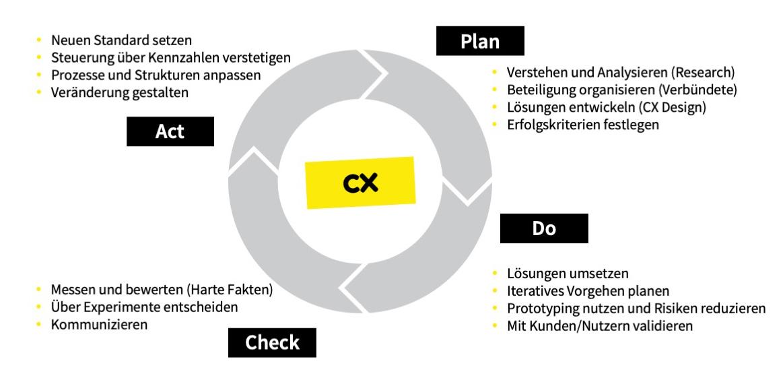 CX-Loop – plan, do, check, act