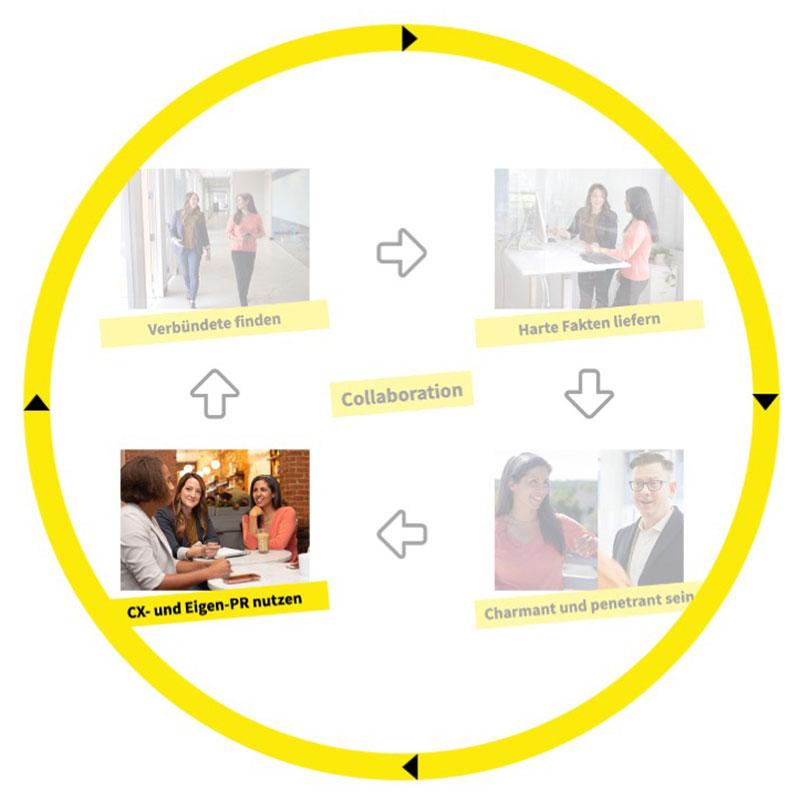 CX-Loop – CX und Eigen-PR nutzen Grafik