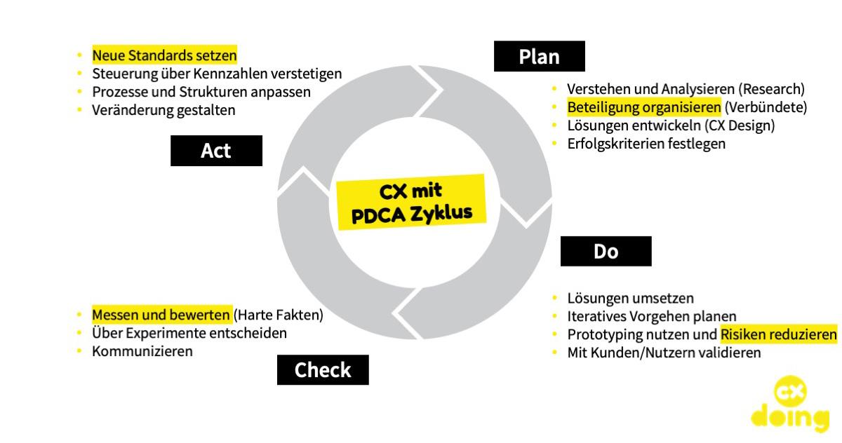 CX mit PDCA-Zyklus