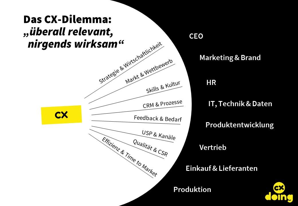 CX-Dilemma